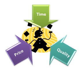 time-price-quality pressure in translation industry
