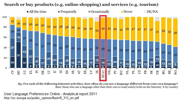 EU27-Languages-used-search-or-buy-products-in-internet-2011