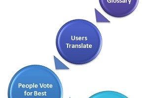 Basic Translation Crowdsourcing Process
