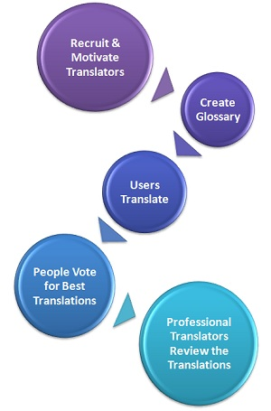 translation crowdsourcing process