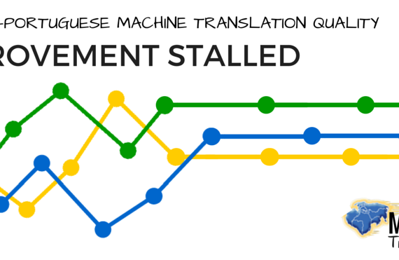 English–Portuguese machine translation quality improvement stalled