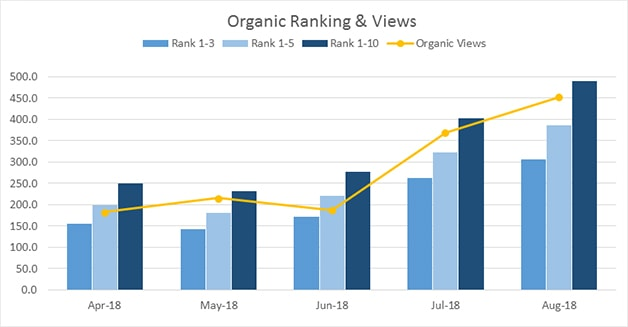 Over the 5 month period from April '18 to August '18, the overall performance of the YouTube Channel improved immensely. Organic Views - increased by 147%